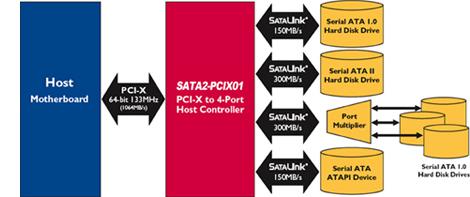 SATA2-PCIX01